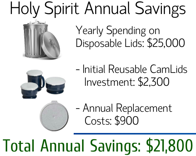 Cambro Reusable Lids - Holy Spirit savings