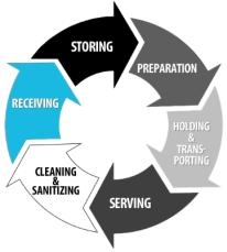 Cambro Storesafe receiving process