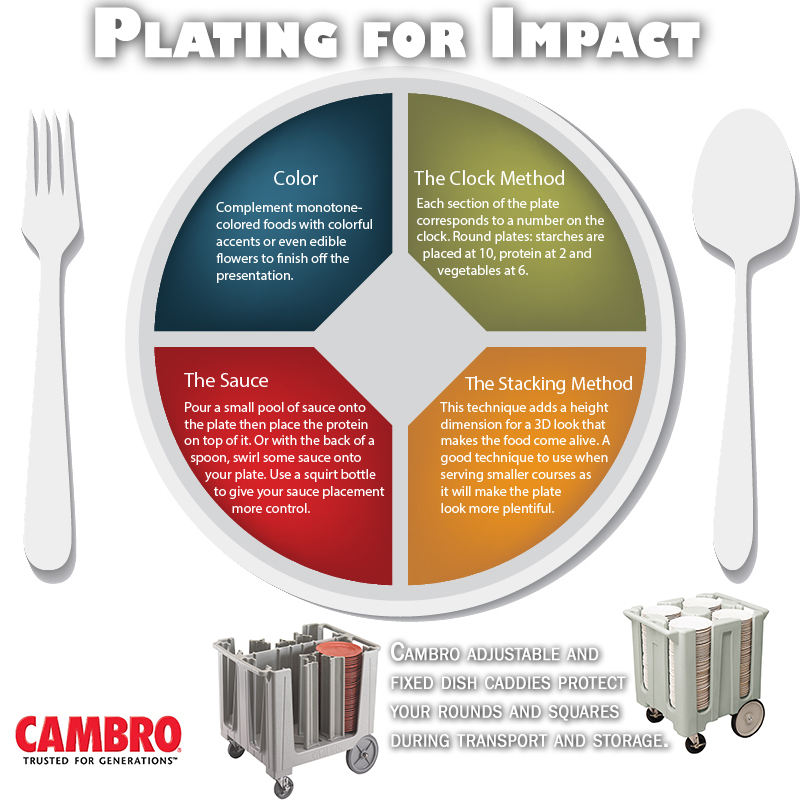 Plating for Impact | the CAMBRO blog