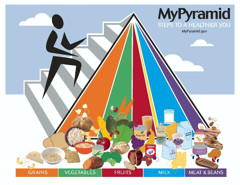 myPyramid Cambro Blog Nutrition Month
