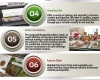 Cambro Salad Bar - Cambro Blog - Infographic