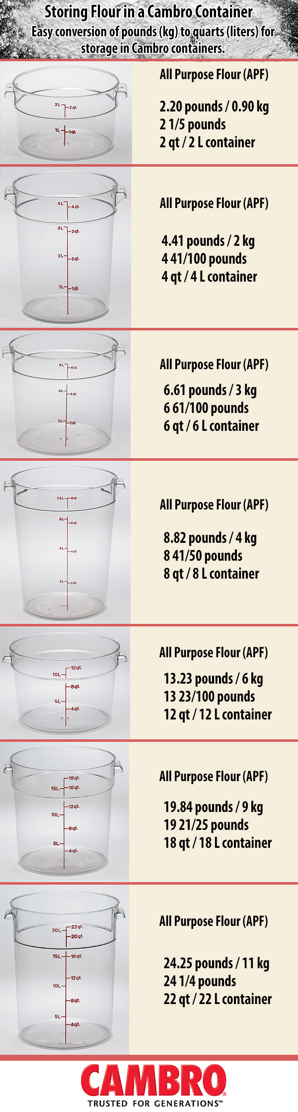 Pounds to Quarts Conversion - Cambro Containers - Flour